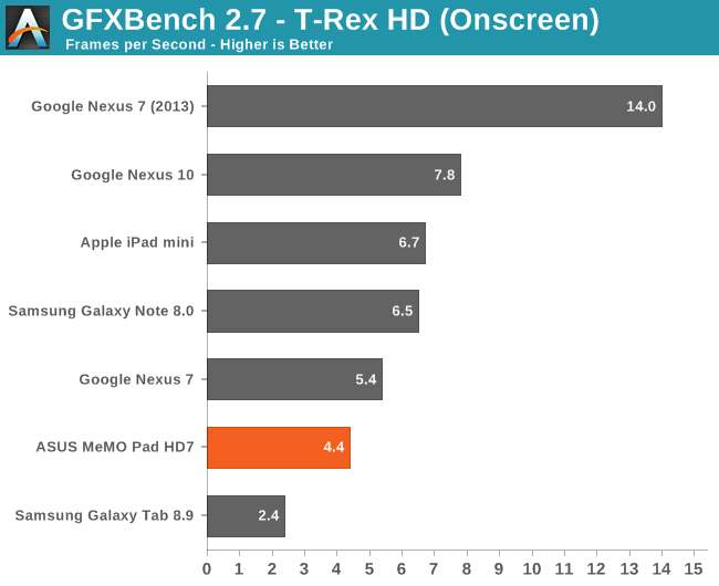 GFXBench 2.7 - T-Rex HD (Onscreen)