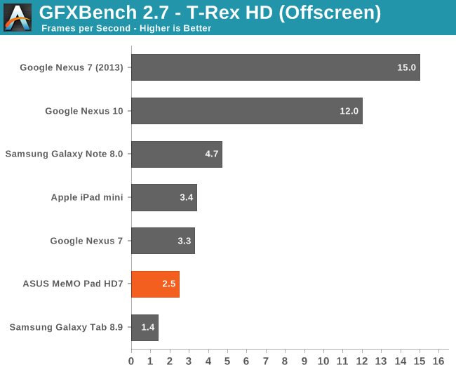 GFXBench 2.7 - T-Rex HD (Offscreen)