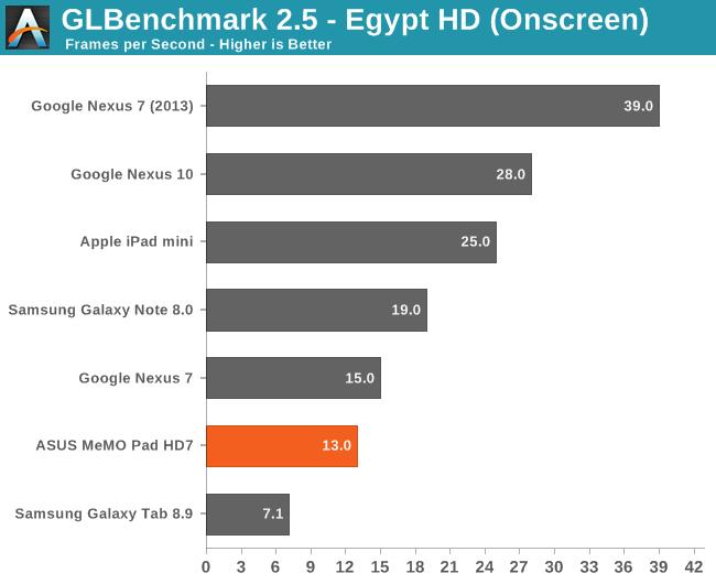 GLBenchmark 2.5 - Egypt HD (Onscreen)