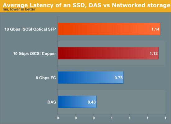 Average Latency of an SSD, DAS vs Networked storage