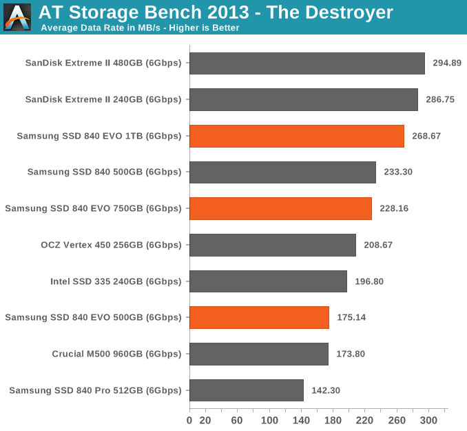 AT Storage Bench 2013 - The Destroyer