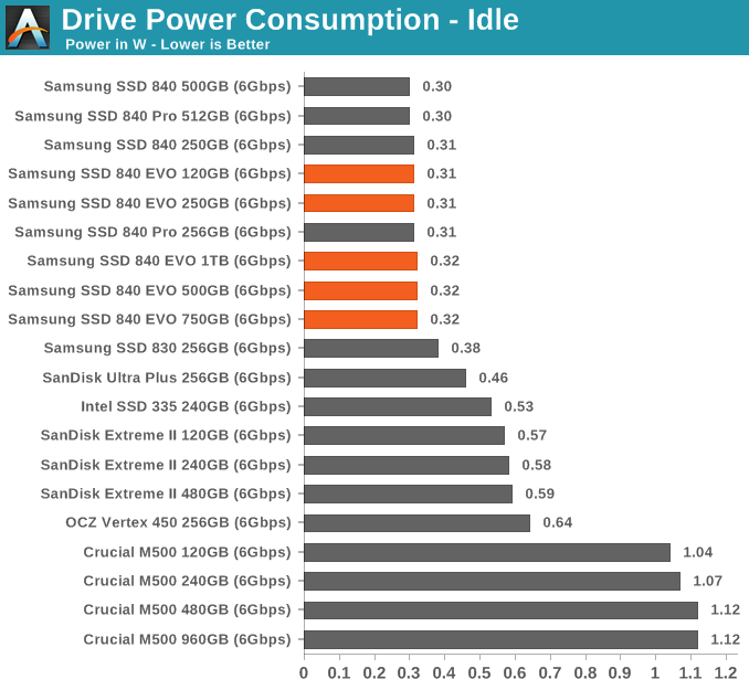 Drive Power Consumption - Idle