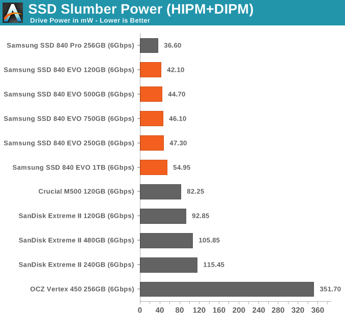 Power Consumption Samsung Ssd 840 Evo Review 120gb
