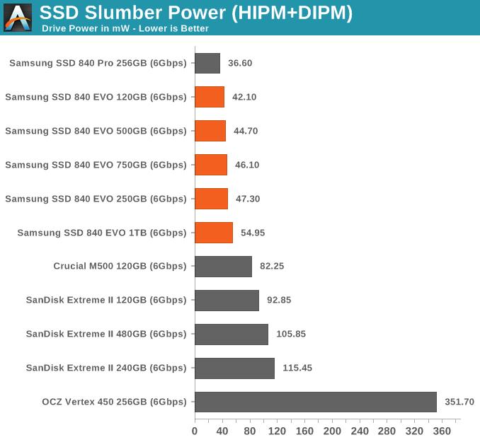 SSD Slumber Power (HIPM+DIPM)