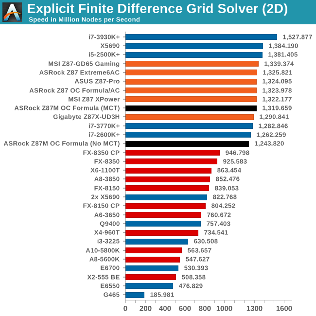Explicit Finite Difference Grid Solver (2D)