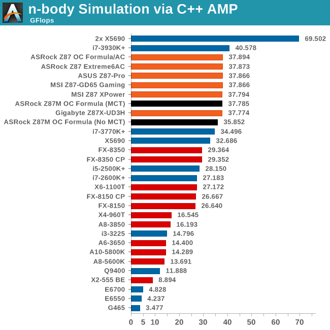n-body Simulation via C++ AMP