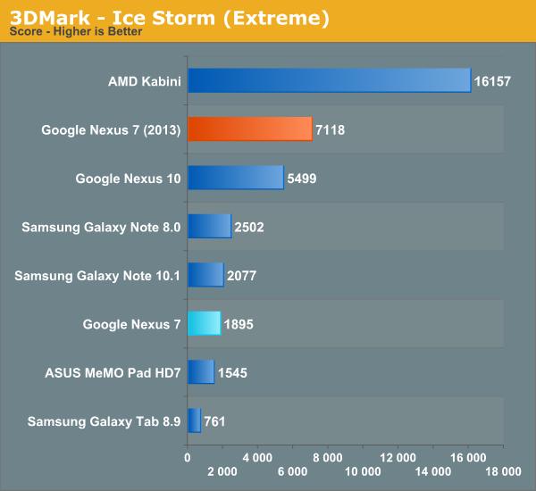 3DMark - Ice Storm (Extreme)