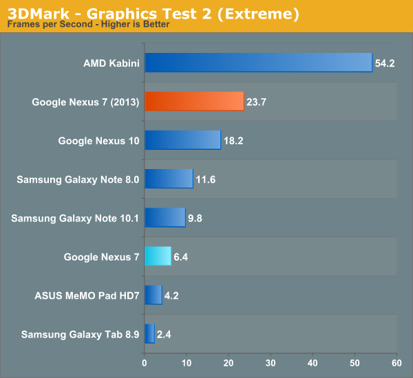 3DMark - Graphics Test 2 (Extreme)
