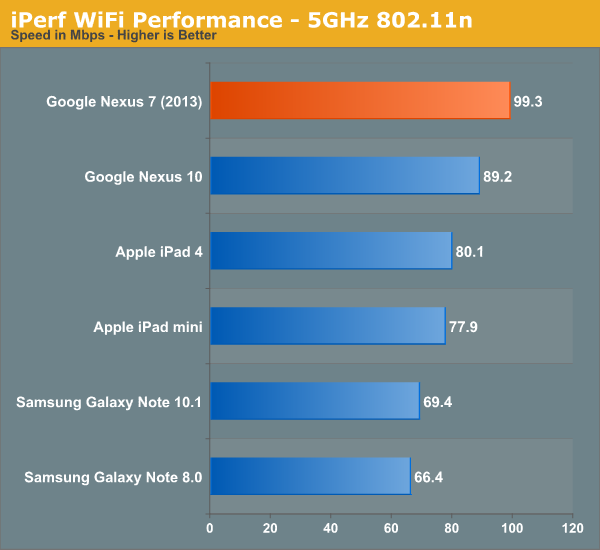 iPerf WiFi Performance - 5GHz 802.11n