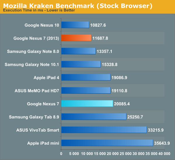 Mozilla Kraken Benchmark (Stock Browser)