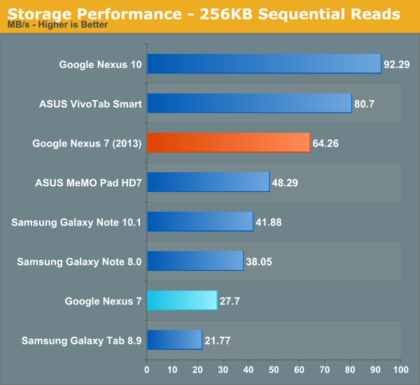 Storage Performance - 256KB Sequential Reads