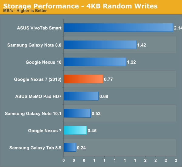 Storage Performance - 4KB Random Writes