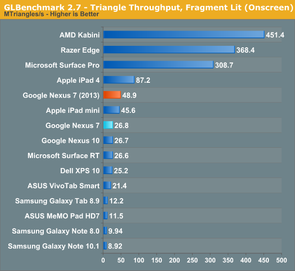 GLBenchmark 2.7 - Triangle Throughput, Fragment Lit (Onscreen)