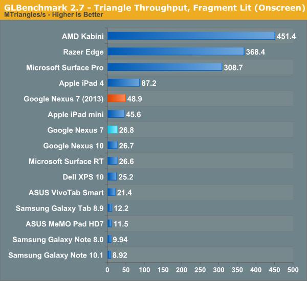 GLBenchmark 2.7 - Triangle Throughput, Fragment Lit (Onscreen)
