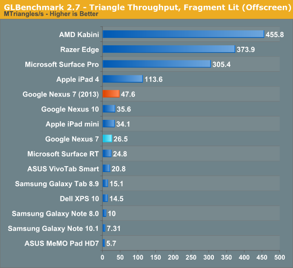 GLBenchmark 2.7 - Triangle Throughput, Fragment Lit (Offscreen)