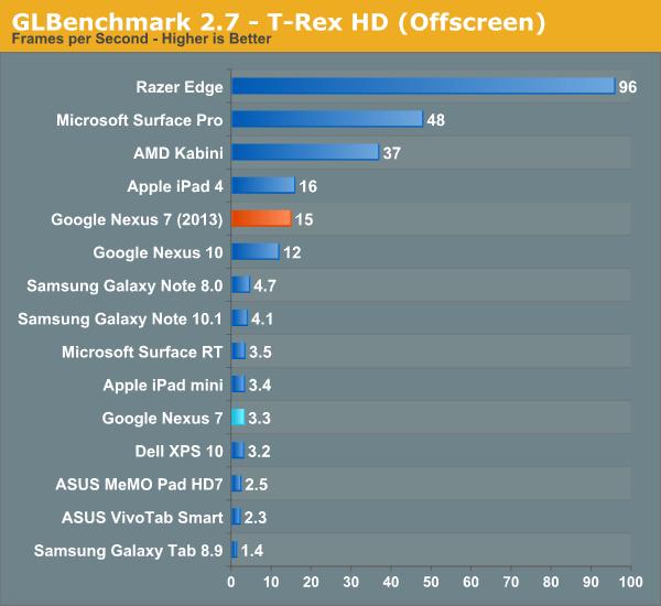 GLBenchmark 2.7 - T-Rex HD (Offscreen)