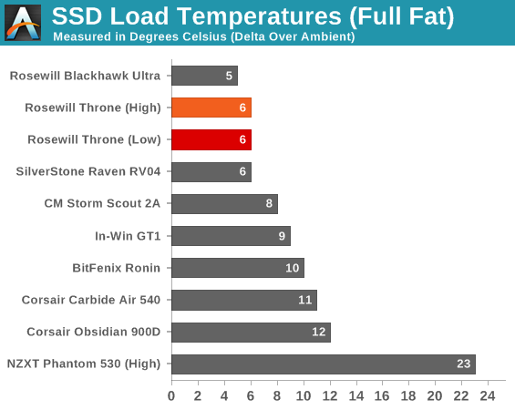 SSD Load Temperatures (Full Fat)