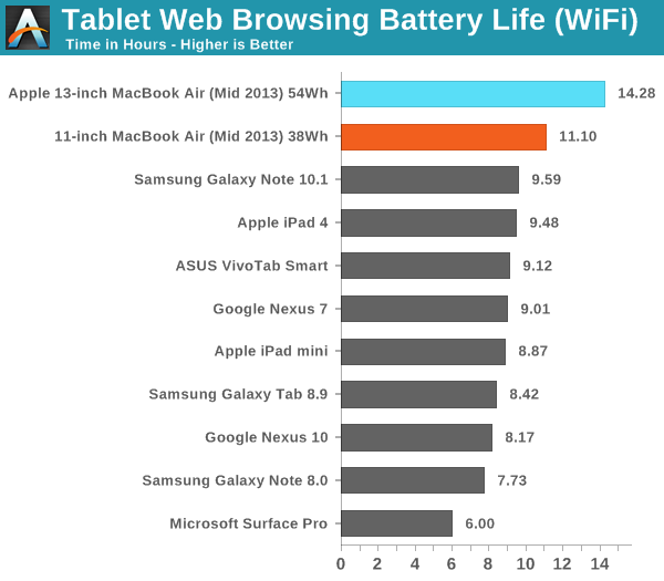 Tablet Web Browsing Battery Life (WiFi)