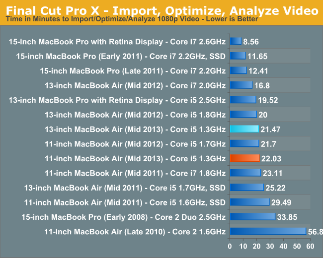 Final Cut Pro X—Import, Optimize, Analyze Video