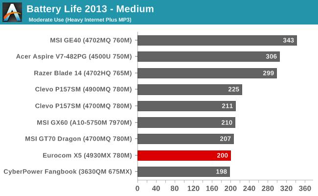 Battery Life 2013 - Medium