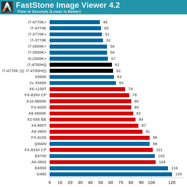 FastStone Image Viewer 4.2