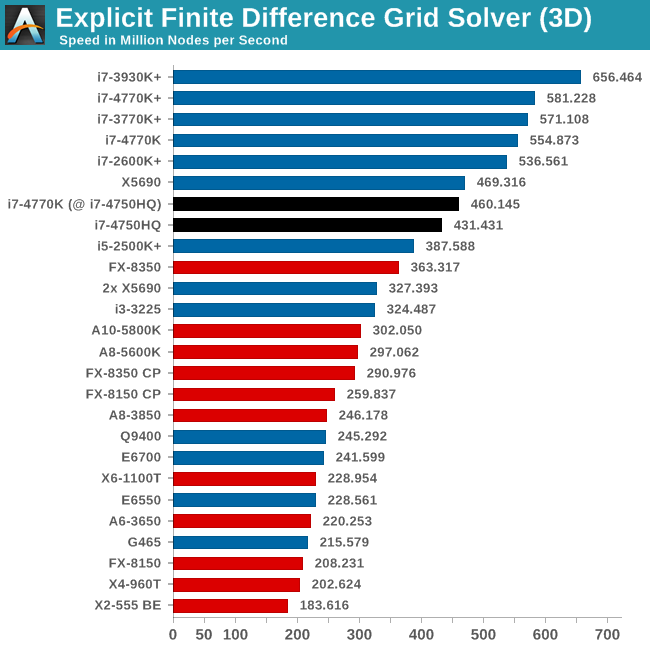 Explicit Finite Difference Grid Solver (3D)