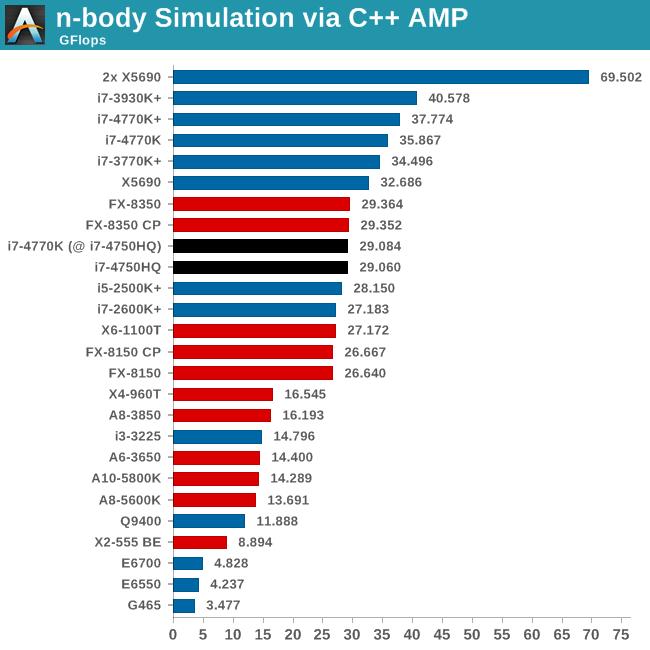 n-body Simulation via C++ AMP