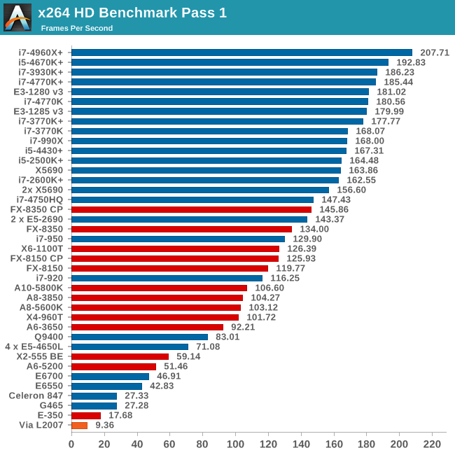 x264 HD Benchmark Pass 1
