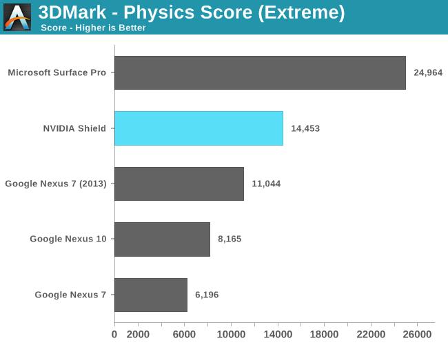 3DMark - Physics Score (Extreme)