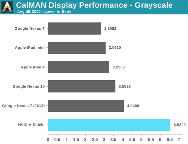 CalMAN Display Performance - Grayscale