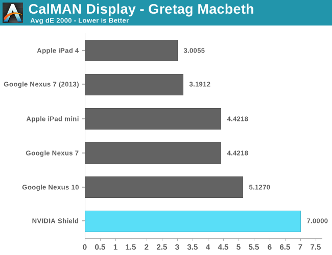 CalMAN Display - Gretag Macbeth