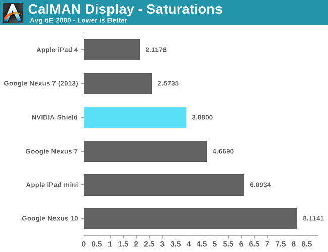 CalMAN Display - Saturations Average dE 2000