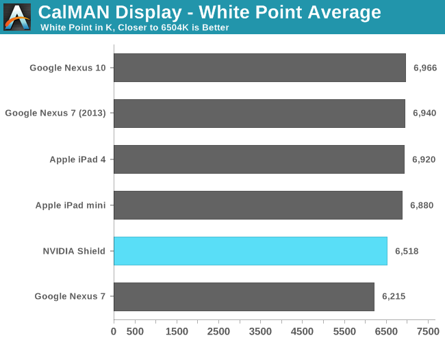 CalMAN Display - White Point Average