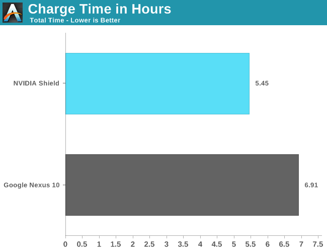 Charge Time in Hours