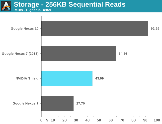 Storage - 256KB Sequential Reads