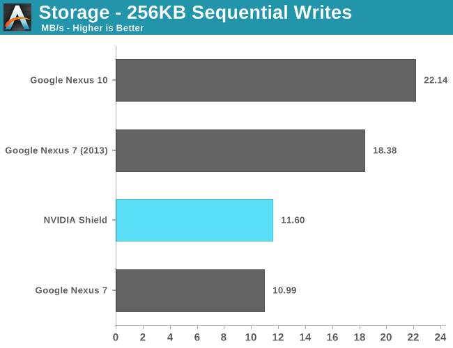 Storage - 256KB Sequential Writes
