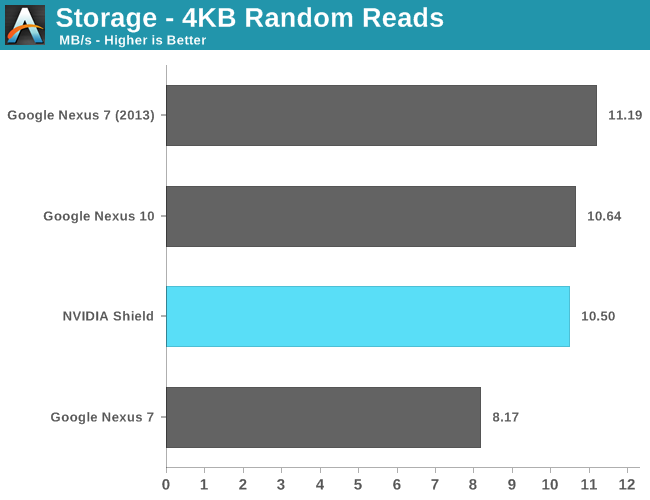 Storage - 4KB Random Reads