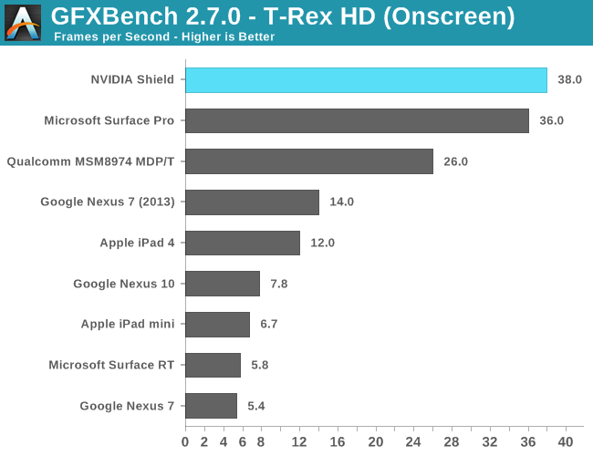 GLBenchmark 2.7 - T-Rex HD (Onscreen)