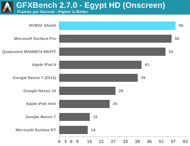 GLBenchmark 2.5 - Egypt HD (Onscreen)