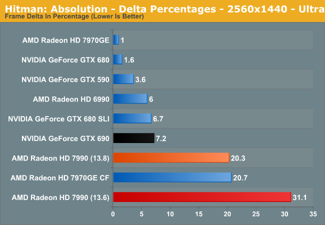 Hitman: Absolution - Delta Percentages - 2560x1440 - Ultra