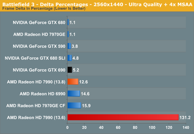 Battlefield 3 - Delta Percentages - 2560x1440 - Ultra Quality + 4x MSAA