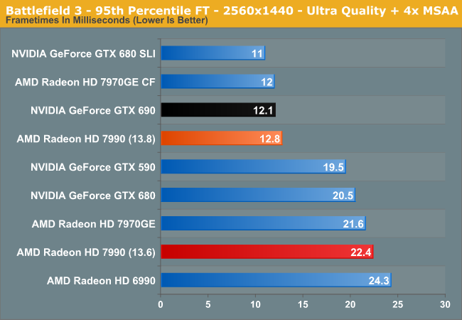 Battlefield 3 - 95th Percentile FT - 2560x1440 - Ultra Quality + 4x MSAA