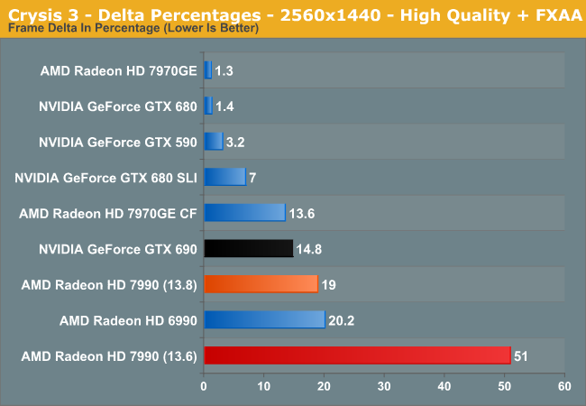 Crysis 3 - Delta Percentages - 2560x1440 - High Quality + FXAA
