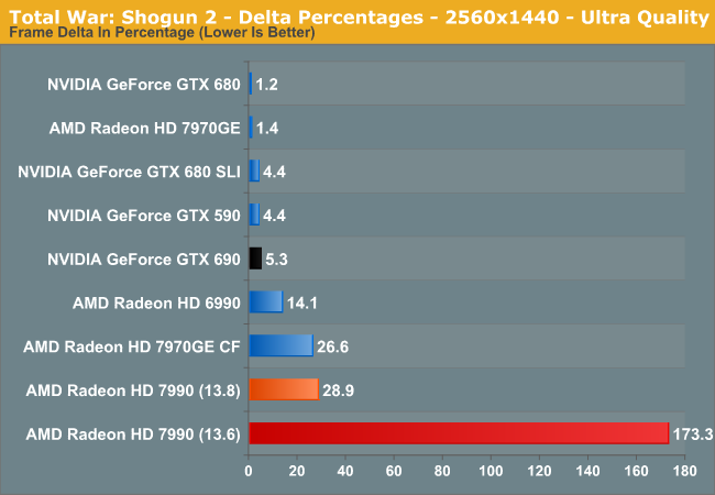 Total War: Shogun 2 - Delta Percentages - 2560x1440 - Ultra Quality