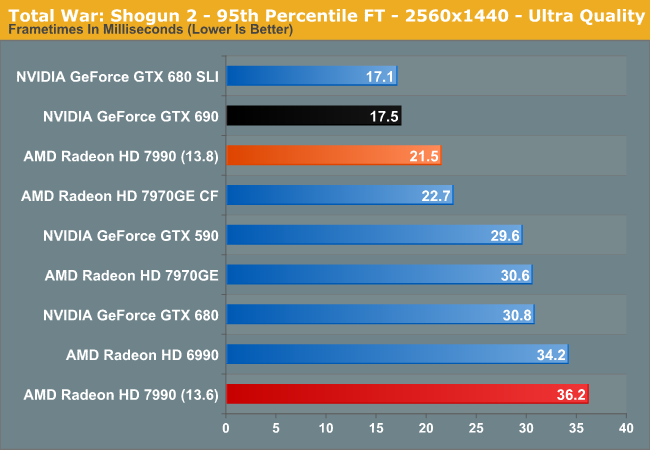 Total War: Shogun 2 - 95th Percentile FT - 2560x1440 - Ultra Quality