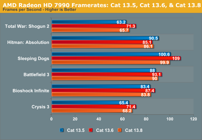 AMD Radeon HD 7990 Framerates: Cat 13.5, Cat 13.6, & Cat 13.8