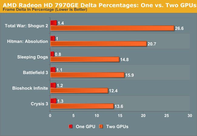 AMD Radeon HD 7970GE Delta Percentages: One vs. Two GPUs