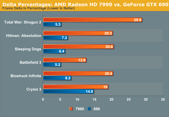 Delta Percentages: AMD Radeon HD 7990 vs. GeForce GTX 690