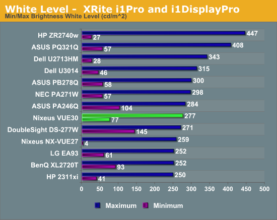 White Level -  XRite i1Pro and i1DisplayPro