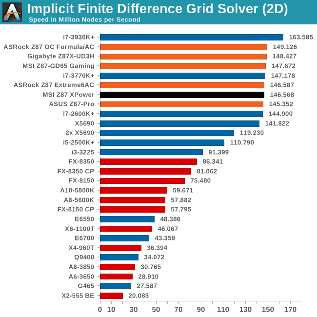 Implicit Finite Difference Grid Solver (2D)